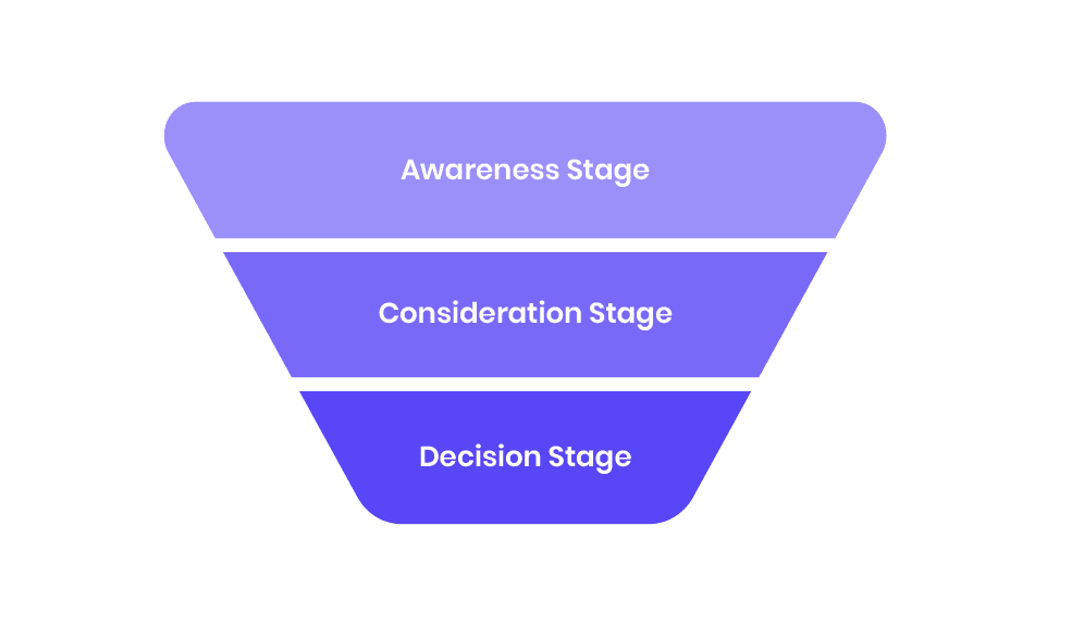 What Is A Content Marketing Funnel?